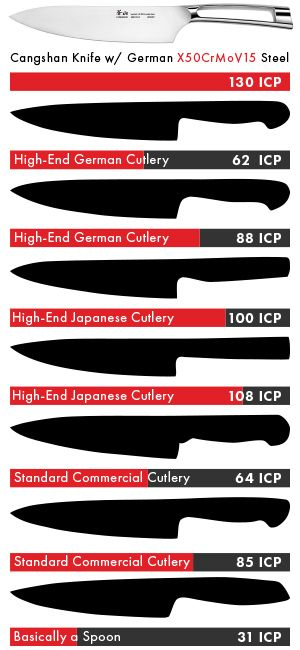 German Steel ICP Infographic