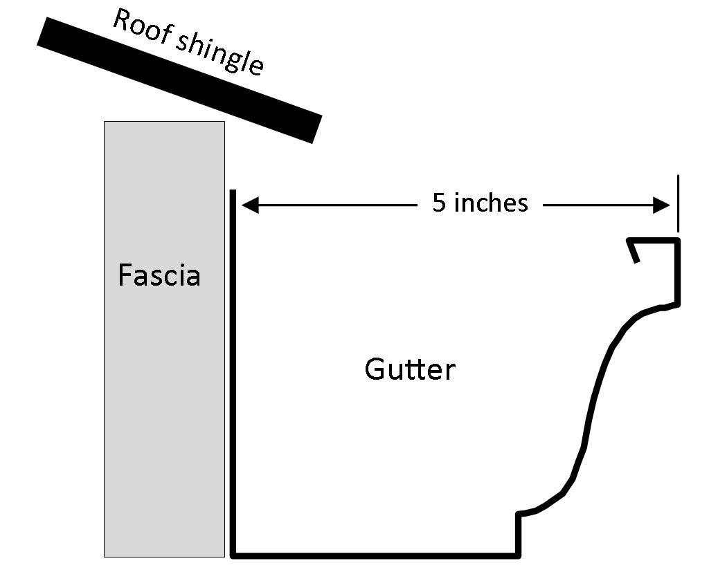 Gutterglove Stainless Steel Gutter Guard Kit (Fits gutters