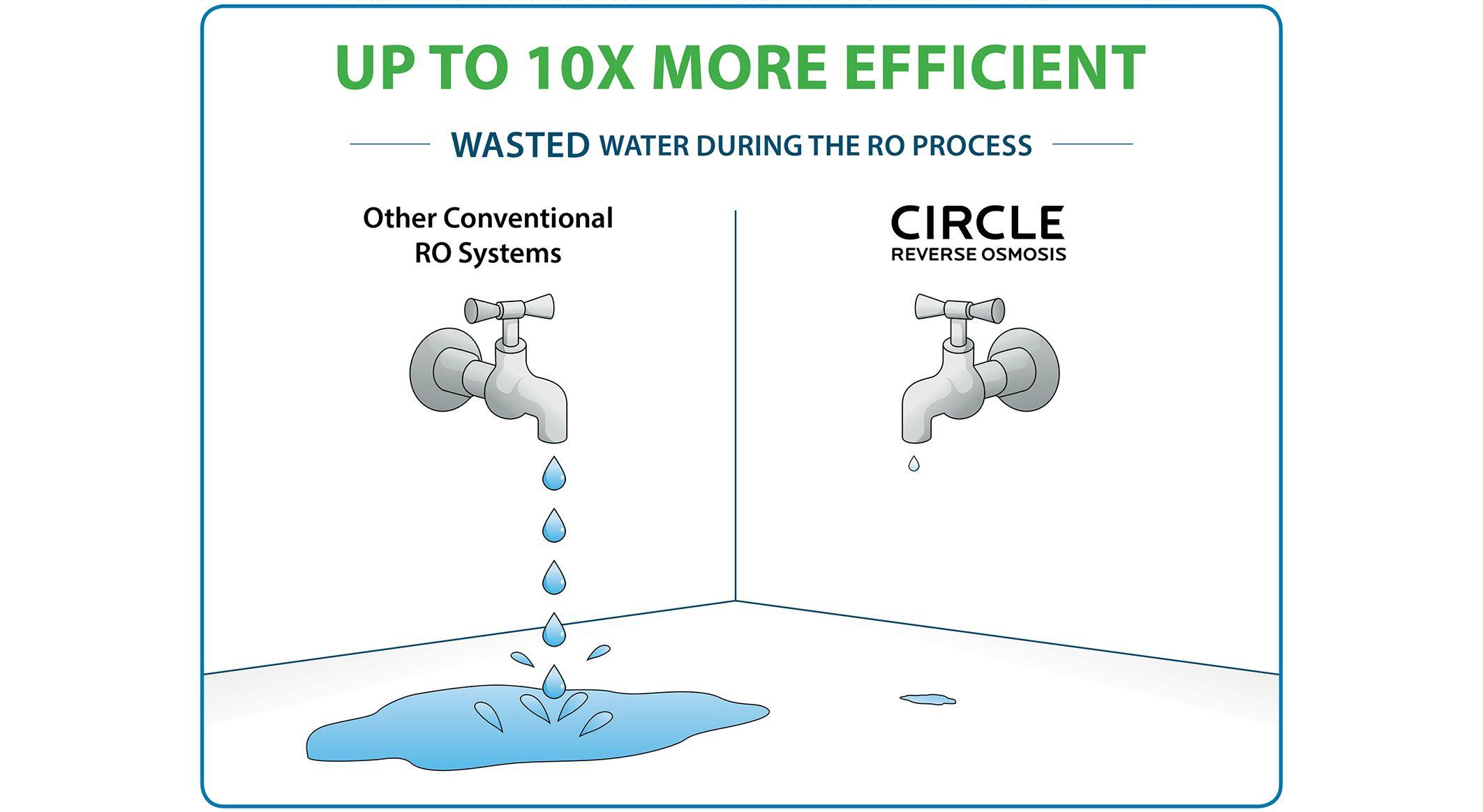 Brondell Circle Reverse Osmosis Water Filter