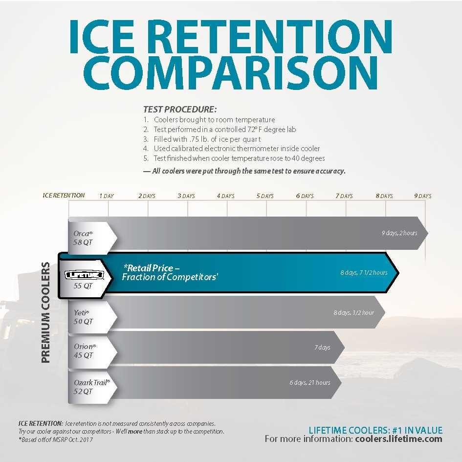 ice retention cooler